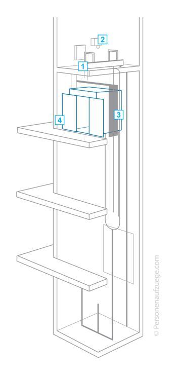 was kostet ein fahrstuhl im altbau ostseesuche com. Black Bedroom Furniture Sets. Home Design Ideas